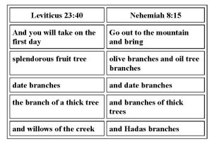 Sukkot, Feast of Booths, Chag Ha-Sukkot, Tabernacles, Sukkah, Booth, 4 species, Lev 23:40, Rabbinical tradition, waved, festival, Torah, celebrate, seven days, 15th, 21st, Seventh Hebrew month, holiday, Feast of Tabernacles, work is forbidden, first day, Pilgrimage Festivals, Jewish male, Jerusalem, laws, Talmud, Levitcus 23:40, fruit of a splendorous tree, splendorous fruit tree, date branches, branch of a thick tree, willows of the creek, Tanakh, Biblical, Nehemiah, Yehovah, Moses, Children of Israel, Seventh month, olive branches, oil tree branches, myrtle branches, House of Elohim, Water Gate, Ephraim Gate, Karaites, Rabbis, Etrog, citron, olive tree, olive oil, Israelite, Arvei Nahal, Wadis, Israel, Babylon, Shemini Atzeret, 8th day, Rabbinic, simhat Torah, Celebration of the Torah, Rabbanites, Elohim's law